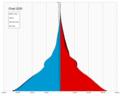 Chad single age population pyramid 2020.png