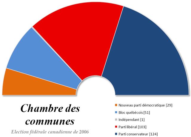 File chambre des communes du canada wikimedia for Chambre commune