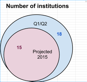 Chart 1 Education Program 2015.png