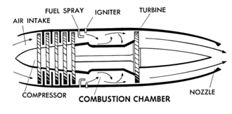 Combustion chamber - Diagram of jet engine showing the combustion chamber.