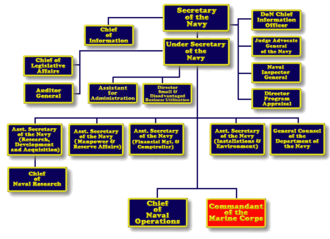 United States Department of the Navy - Navy Department, mainly the Office of the Secretary, organizational structure (2006.)