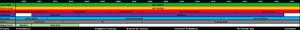 Demonic Resurrection - Timeline