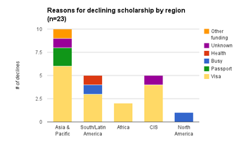 Decline reasons by region.png