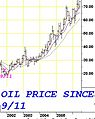 Diagram of oil prices since 9-11.jpg