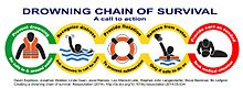 Drowning chain of survival 2014.jpg