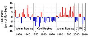 Climate change - Pacific decadal oscillation 1925 to 2010