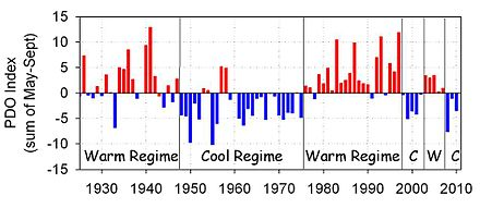 Pacific decadal oscillation 1925 to 2010 Ecinfigtwo.jpg