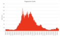 Fingerprint Cards Stock Chart.png