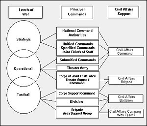 Civil affairs - FM 41-10, Fig 3.1, Typical Levels of CA Support