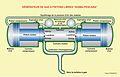 Générateur de gaz à pistons libres.jpg