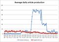 Graph en v sr daily.png