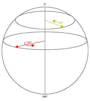 "Quaternions and spatial rotation - The sphere of rotations for the rotations that have a ""horizontal"" axis (in the xy plane)."