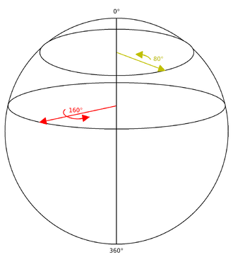 """Quaternions and spatial rotation - The sphere of rotations for the rotations that have a """"horizontal"""" axis (in the xy plane)."""