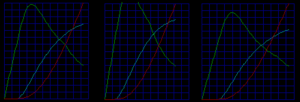 Internal ballistics -  This graph shows different pressure curves for powders with different burn rates. The leftmost graph is the same as the large graph above. The middle graph shows a powder with a 25% faster burn rate, and the rightmost graph shows a powder with a 20% slower burn rate.