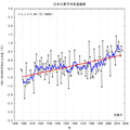 Japanese summer temperature graph.png