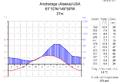 Klimadiagramm-metrisch-deutsch-Anchorage (Alaska)-USA.png