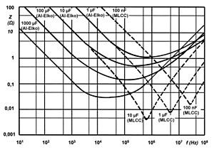Capacitor types - Typical impedance curves for different capacitance values over frequency showing the typical form with a decreasing impedance values below resonance and increasing values above resonance. As higher the capacitance as lower the resonance.