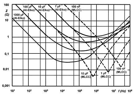 Typical impedance curves for different capacitance values over frequency showing the typical form with a decreasing impedance values below resonance and increasing values above resonance. As higher the capacitance as lower the resonance. Kondensator-Impedanzverlaufe-Wiki-1.jpg
