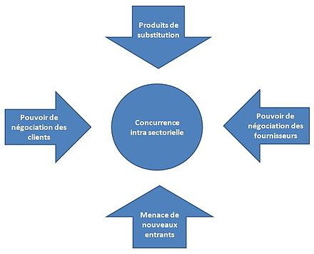 cinq forces de porter wikipédia
