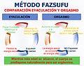 Método Fazsufu - Comparación entre el orgasmo y la eyaculación.jpg