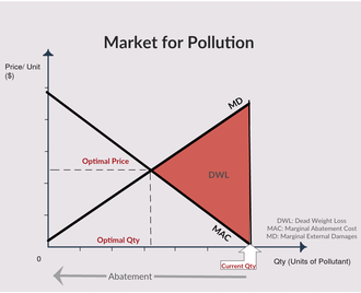 Environmental racism - Graphical depiction of the market for pollution. As the quantity of pollution decreases, the cost to abate each marginal unit pollution increases. The optimal point is where marginal damages intersects with marginal abatement costs.