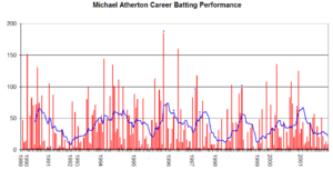 Michael Atherton - Mike Atherton's Test career performance graph.
