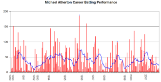 Michael Atherton - Mike Atherton's Test career performance graph
