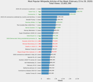 Most Popular Wikipedia Articles of the Week (February 23 to 29, 2020).png