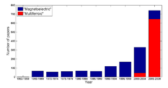 Multiferroics - History of multiferroics: Number of papers per year on magnetoelectrics or the magnetoelectric effect (in blue), and on multiferroics (in red).