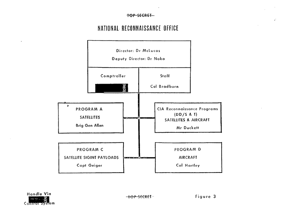 NRO Organization 1971