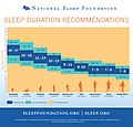 NSF Sleep Duration Recommendations Chart.jpg