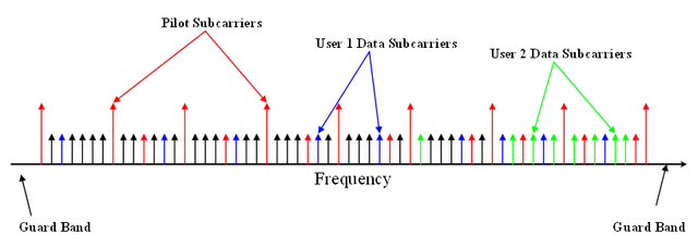 Orthogonal frequency-division multiple access - Wikipedia