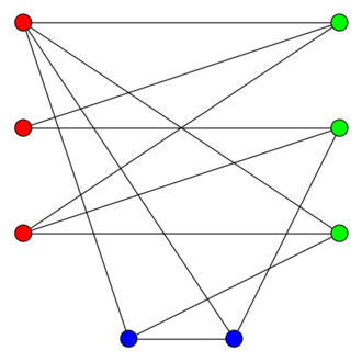 Bipartite graph - A graph with an odd cycle transversal of size 2: removing the two blue bottom vertices leaves a bipartite graph.