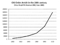 Old Order Amish in the 20th century.png
