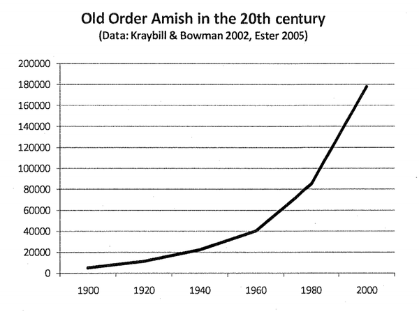 List Of US States By Amish Population Wikiwand - Us states in order