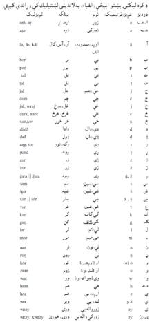 Pashto alphabet - Wikipedia