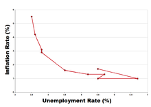Chart showing an apparently stable relationship between inflation and unemployment.