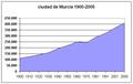 Poblacion-Murcia-ciudad-1900-2005.png