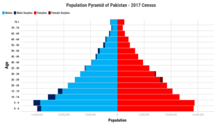 Demographics of Pakistan Aspect of human geography in Pakistan