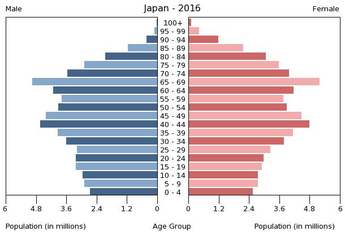 Population pyramid of Japan 2016.png