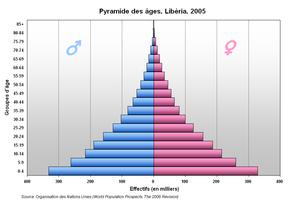 Pyramide Liberia