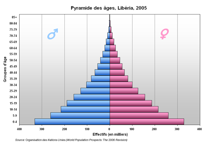 Liberia's population pyramid, 2005. 43.5% of Liberians were below the age of 15 in 2010. Pyramide Liberia.PNG