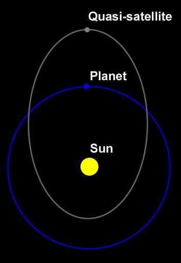 Quasi-satellite diagram