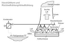 Wärmekraftwerk – Wikipedia