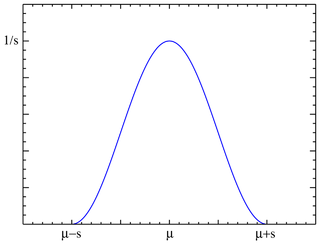Plot of the raised cosine PDF