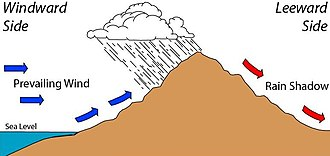 Rain shadow - Effect of a rain shadow