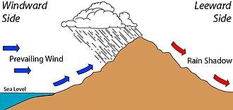 Rain shadow - Effect of a rain shadow