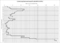 Rammsondierung DPL Beispiel-Auswertung.png