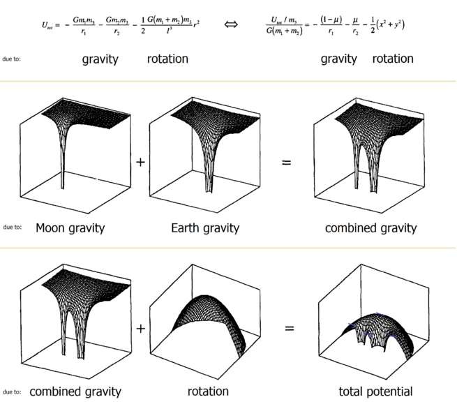 file restricted three-body problem - energy potential analysis png