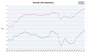Health in Russia - Image: Russian male and female life expectancy